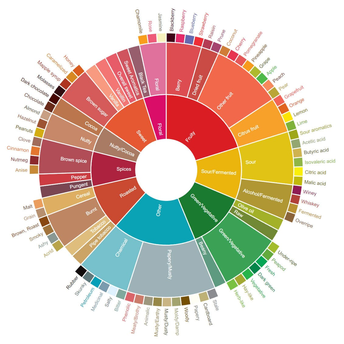 Coffee Taster's Flavor Wheel